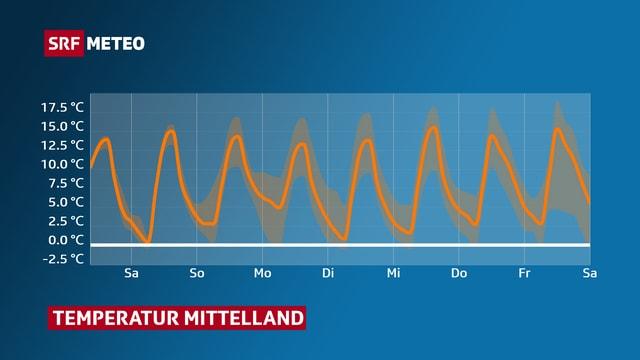 Kurve mit dem Temperaturverlauf: nachmittags gehts jeweils aufwärts auf rund 15 Grad.