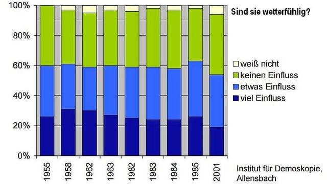 Grafik in Balkenform zeigt ein Umfragergebnisse,  wie  Menschen Ihre Wetterfühligkeit einschätzen. In drei Stufen: kein, etwas, viel Einfluss.