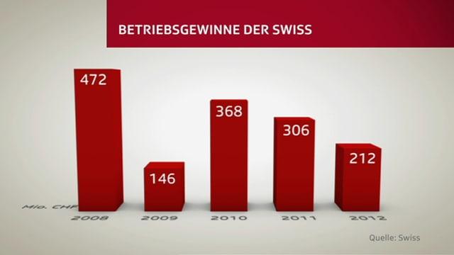 Grafik zu Betriebsgewinnen der Swiss