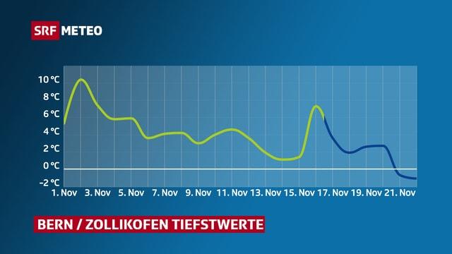 Graphik mit Verlauf der Tiefstwerte in Bern/Zollikofen im November.