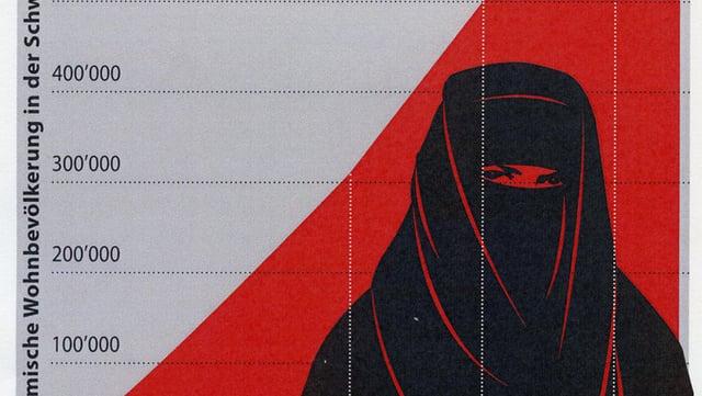 Ausschnitt eines Inserats mit Muslimin vor rotem Hintergrund