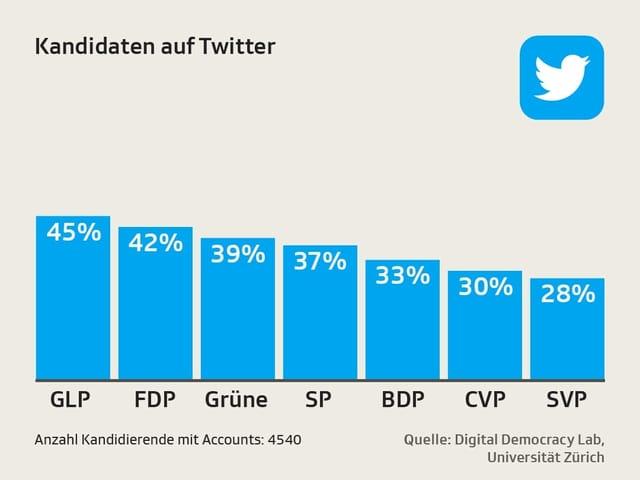 Grafik Twitter