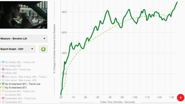 Auf der Grafik sieht man den Verlauf der Emotionen aller Testpersonen. Auffällig die Steigung der Kurve bis zum Ende.