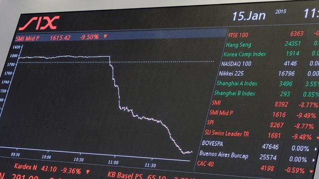 Börsenkurse nach SNB-Entscheid Mitte Januar.