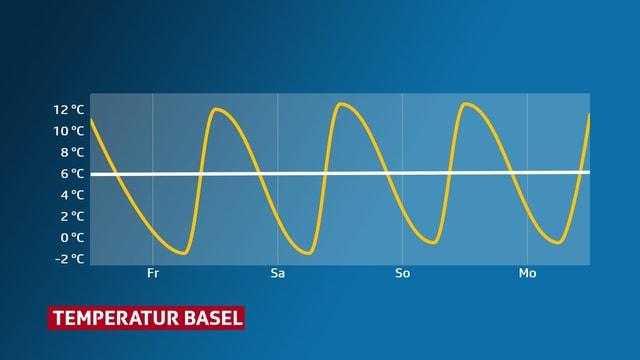 Temperaturkurve für Basel. Die Höchstwerte liegen jeweils über 10 Grad.