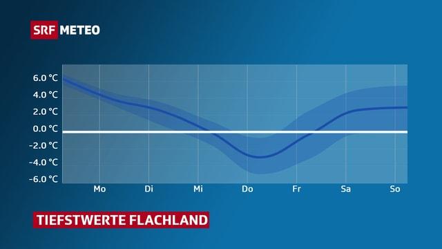 Ein Graphik zeigt die tiefsten Temperaturen am Donnerstag.