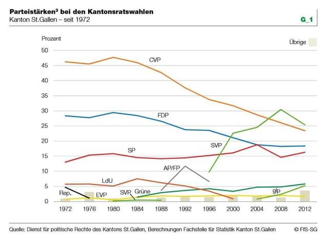 Statistik zu den Parteistärken