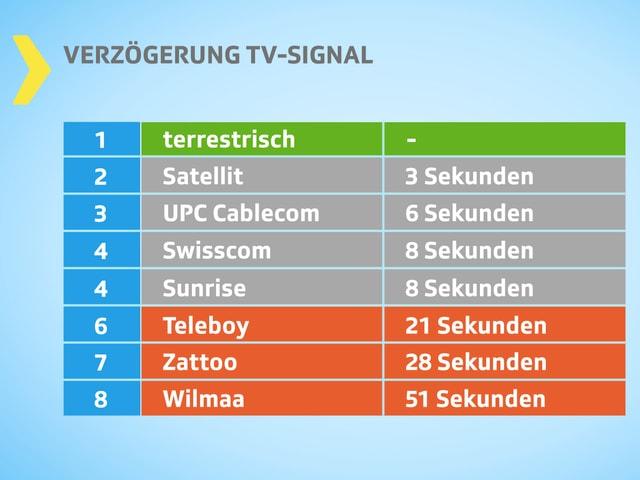 Tabelle mit Verzögerung des TV-Signals: terrestrischer Empfang ist am schnellsten, Wilmaa am langsamsten