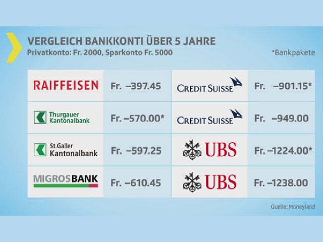 Tabelle mit Bankkonti-Angebot.