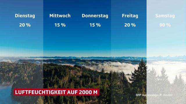 Verlauf der Luftfeuchtigkeit in den Bergen bis Samstag