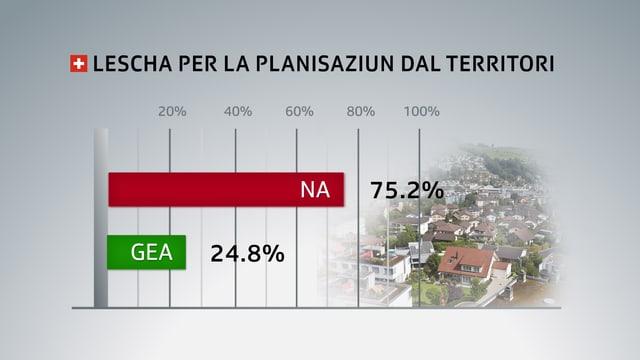 grafica votaziuns
