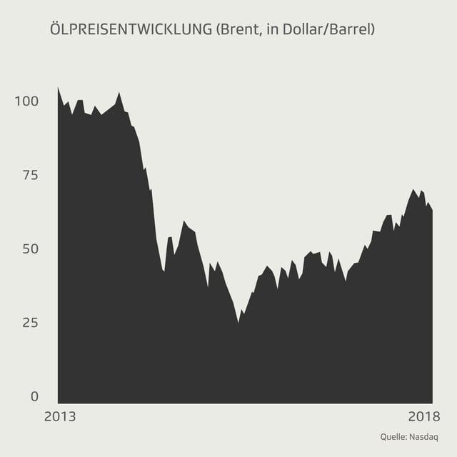Grafik mit der Entwicklung des Ölpreises von 2013 bis 2018.