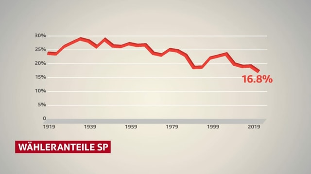 Grafik SP