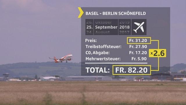 Berechnung Flugpreise.