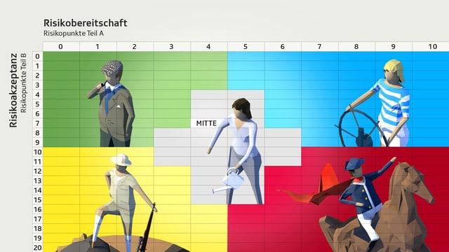 Die fünf Typen der ETH/SRF-Risikostudie auf einem Diagramm dargestellt: Gutsverwalter oben links, Grosswildjäger unten links, Weltumsegler oben rechts, Feldherr unten rechts und der Bürger in der Mitte.