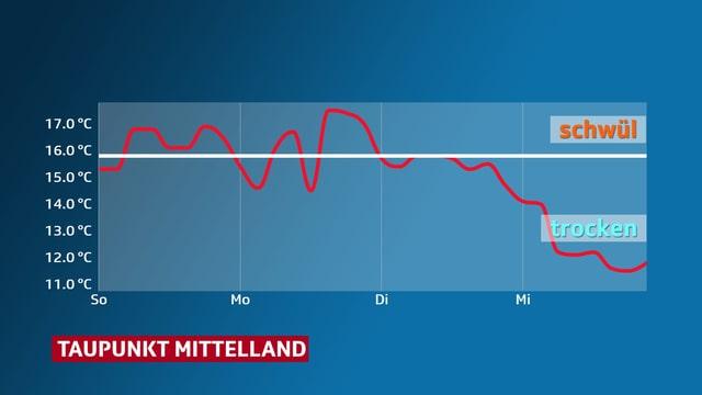 Kurve mit dem Taupunkt von Sonntag bis Mittwoch. Sie zeigt erst am Mittwoch nach unten.