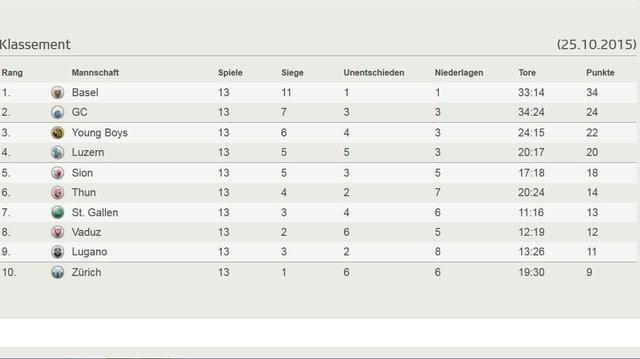 Die Tabelle nach 13. Runden
