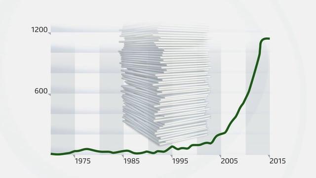 Eine Diagramm zeigt den stetigen Anstieg der Anzahl von Studien zum Thema Meditation