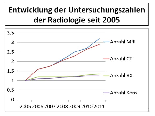 Grafik Verdreifachung der CTs