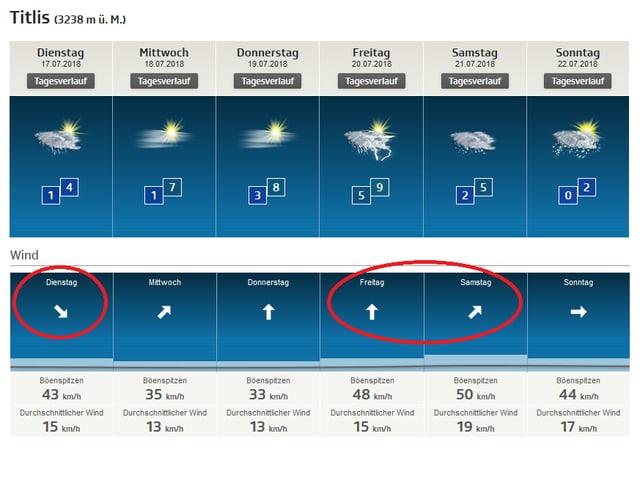 Lokalprognose für den Titlis, eingekreist die Windrichtungen an den gewitterhaften Tagen.
