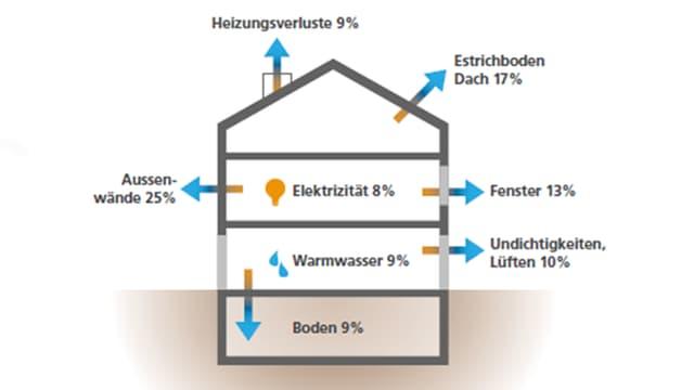 Grafik: Energieverluste am Gebäude