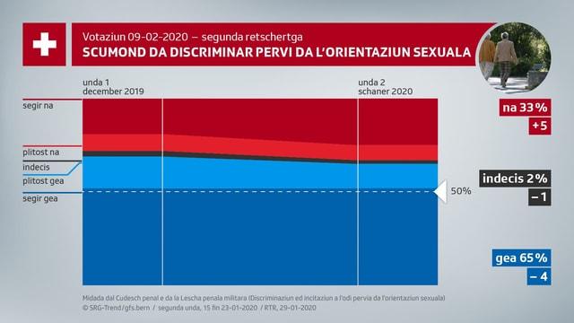 Scumond da discriminaziun pervia da l'orientaziun sexuala.