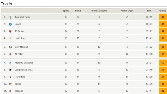 Blick auf die Tabelle der Serie A.