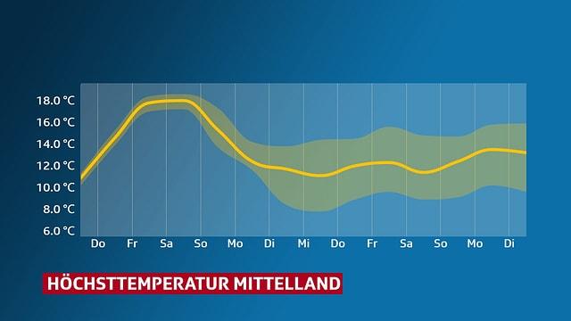 Verlauf der Höchsttemperatur im Mittelland