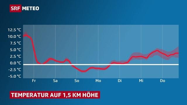 Diagram: Die Kurve stellt den Temperaturrückgang in den kommenden 24 Stunden und ihren weiteren Verlauf dar.