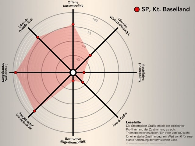 Smartspider der SP Baselland