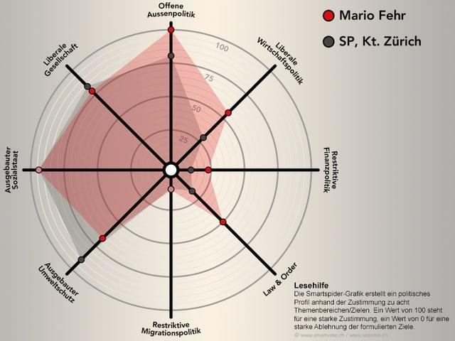 Smartspider von Mario Fehr und der SP
