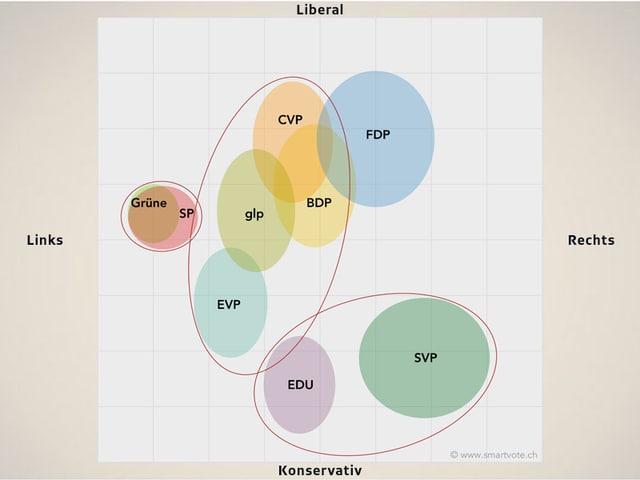 Grafik der Listenverbindungen bei den Solothurner Kantonsratswahlen 2017.