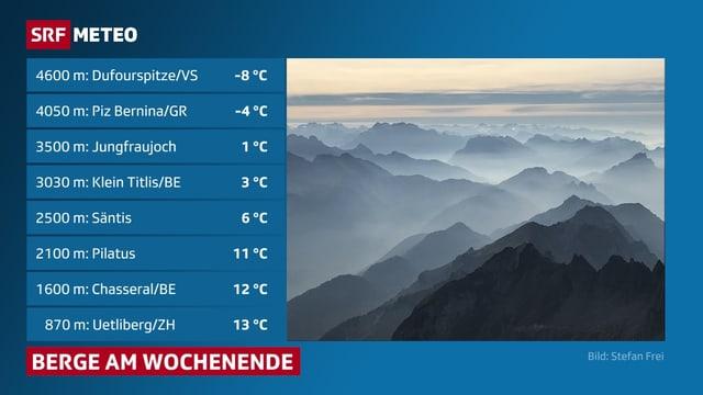 Tabelle mit Bergtemperaturen, daneben ein Aufnahme von Alpengipfeln in der Herbstsonne, zwischen den Bergen ist es dunstig.