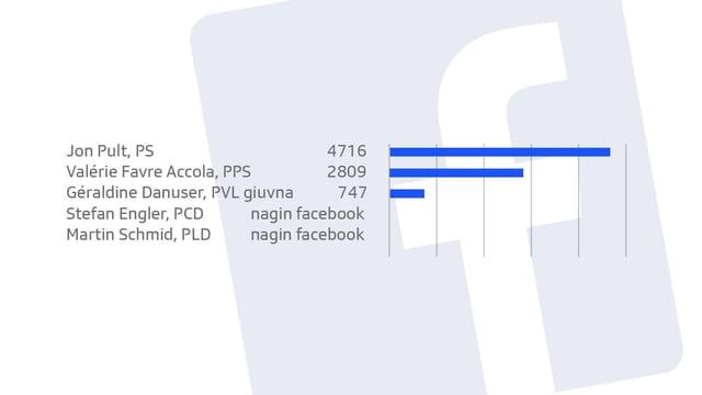 Las Candidatas ed ils candidats per il cussegl dils chantuns tenor amis sin Facebook.