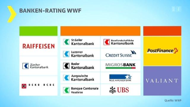 Tabelle mit den zwölf untersuchten Banken.