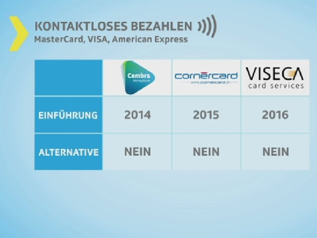 Unterschrift American Express Karte.Geld Kontaktlos Zahlen Das Müssen Kunden Wissen Kassensturz