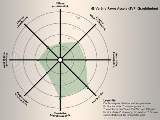 Smartvote Spider von Valérie Favre Accola, SVP GR