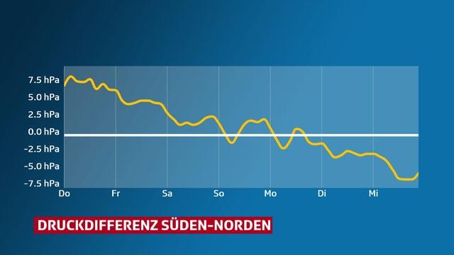 Eine Grafik zeigt den sinkenden Verlauf der Druckdifferenz zwischen Süden und Norden.