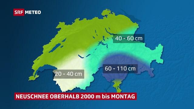 Oberhalb 2000 Meter 40 bis 60 Zentimeter Schnee, im Süden bis zu einem Meter. Die kleinsten Mengen fallen in den westlichen Alpen.