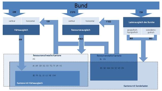Flussdiagramm über die Mittelzuweisung.