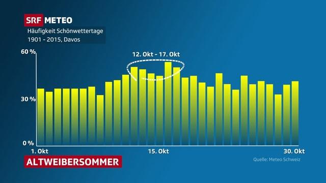 Eine Balkendiagramm zeigt die Sonnescheindauer-Statistik im Oktober.