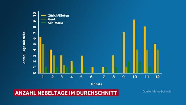 Grafik der durchschnittlichen Nebeltage während eines Jahres in Zürich, Genf und im Engadin