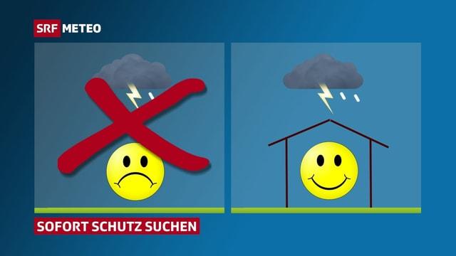 Piktogramm: links Mensch unter Gewitter Wolke, rechts  Mensch im Haus geschützt.