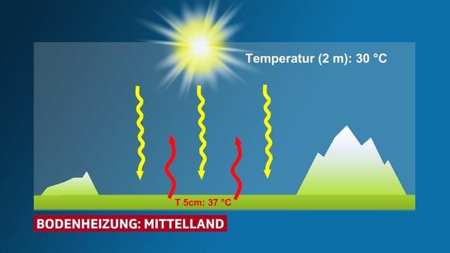 Luftvolumen zwischen Jura und Voralpen ist grösser als im Rhonetal und wird somit tagsüber von der Sonne nicht gleich stark erhitzt. Es bleibt im Mittelland somit kühler als im Wallis.