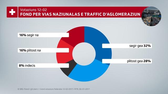 Ina tabella che mussa che 60% dals dumandads schessan gea ad in fond per vias naziunalas e traffic d'aglomeraziun.