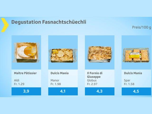 Testgrafik Fasnachtschüechli, Note 3,9 bis 4,5.