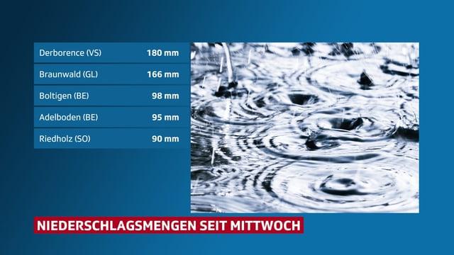 Liste mit den Niederschlagsmengen