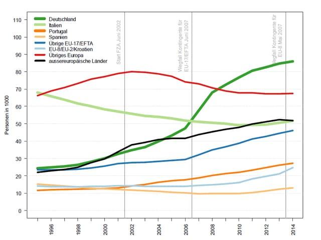 Grafik der Bestandesentwicklung nach Ländern 1995-2014