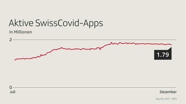 Aktive Swiss Covid-Apps