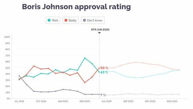Eine leicht steigende Kurve der Zustimmung für Boris Johnson